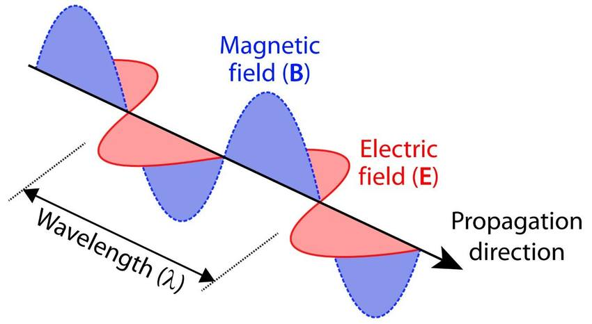 Radio waves -- introduction and emission mechanisms on
