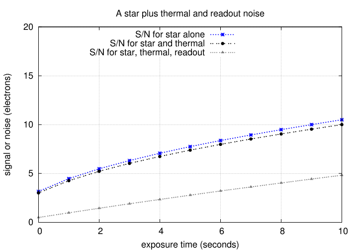 Signal Versus Noise (with illustrations)