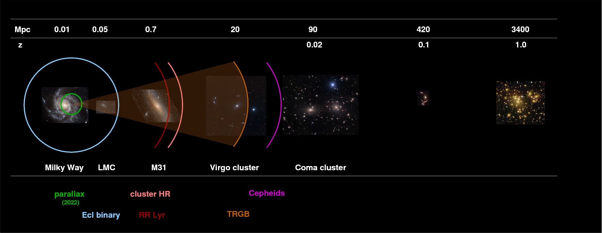 Nearby galaxies hr diagrams again sbf and globular clusters in the past few years we have managed to just barely reach the virgo cluster with trgb ccuart Choice Image
