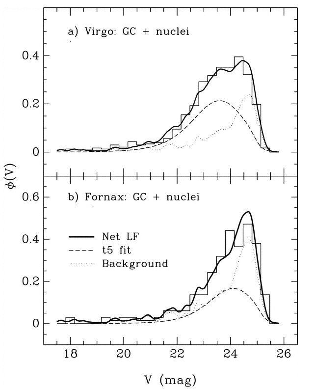 Nearby galaxies hr diagrams again sbf and globular clusters figure taken from miller and lotz apj 670 1074 2007 ccuart Choice Image