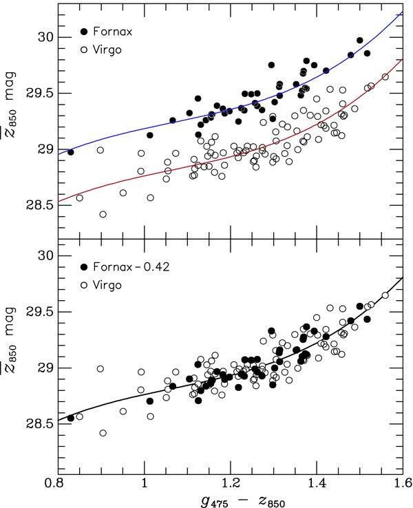 Nearby galaxies hr diagrams again sbf and globular clusters figure taken from blakeslee et al apj 694 556 2009 ccuart Choice Image