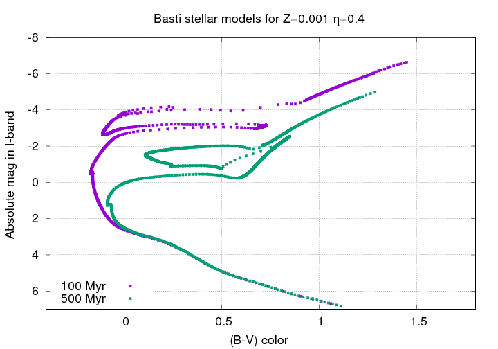 Nearby galaxies hr diagrams again sbf and globular clusters lets begin with very young stellar populations the figure below shows the hr diagrams for clusters of stars with ages of 100 and 500 myr ccuart Image collections