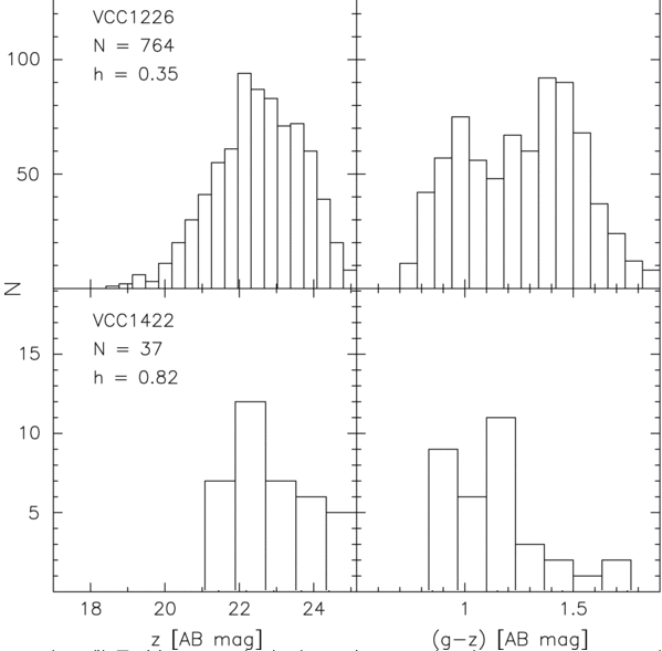 Nearby galaxies hr diagrams again sbf and globular clusters figure taken from jordan et al apjs 180 54 2009 ccuart Image collections