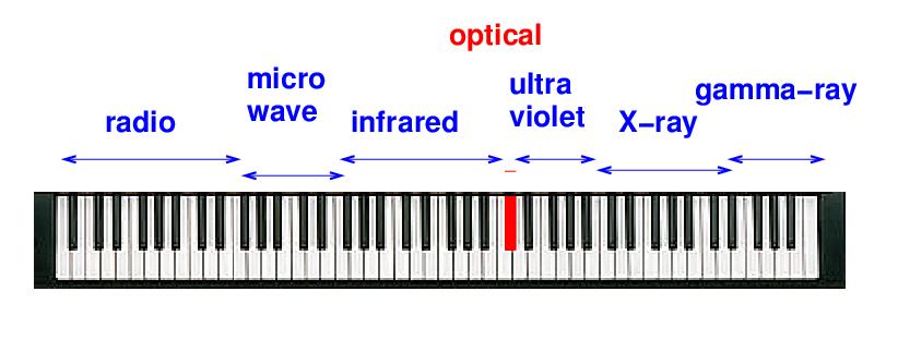 Useful properties of light