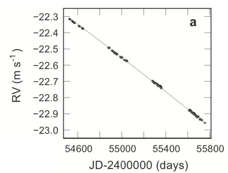 doppler shifts of alpha centauri
