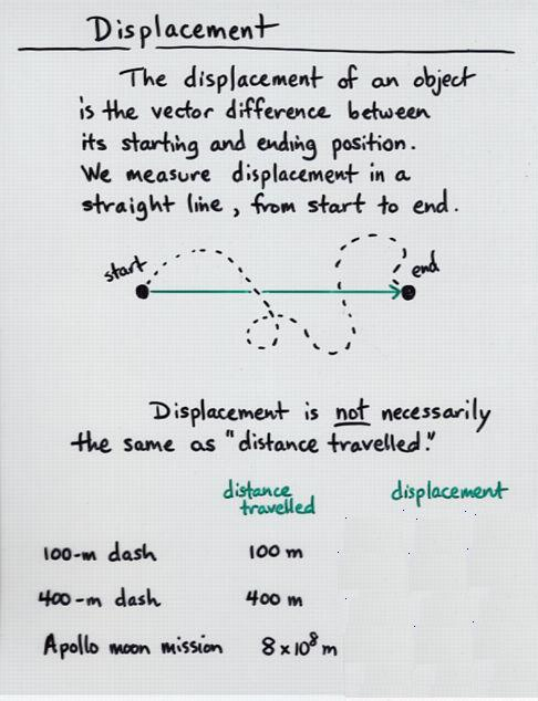 Displacement Travelled Over Time
