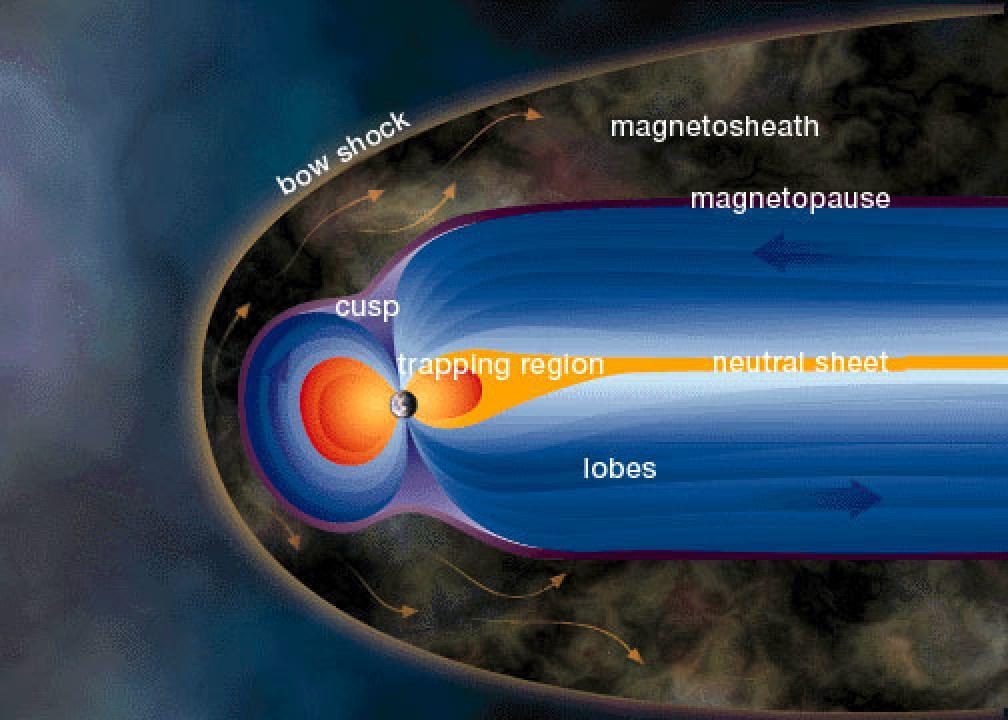 """Schematinis magnetosferos vaizdas. Saulės vėjas atlekia iš kairės, trenkiasi į planetos magnetinį lauką, toje vietoje susiformuoja magnetosferos riba magnetopauzė ir smūginė banga (""""bow shock""""), nusidriekianti tolyn į dešinę. Magnetosfera ties magnetiniais planetos poliais priartėja gerokai arčiau paviršiaus, nei kitur, nes elektringos dalelės gali judėti piltuvais, sudarytais iš magnetinio lauko linijų. Kitoje planetos pusėje susidaro magnetosferos uodega, nusidriekusi į kosminę erdvę gerokai toliau, nei Saulės vėjo spaudžiama priekinė dalis."""