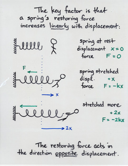 Work By Variable Force  And Spring Force