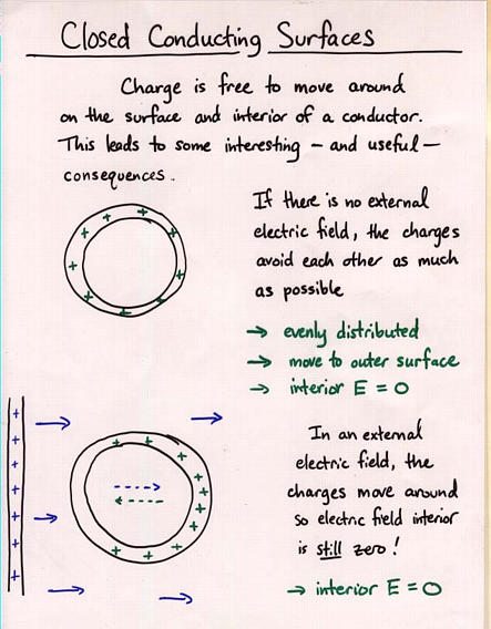 gauss law work See below agreed consider the simplest example of 1 charge, +q if we draw an imaginary sphere concentric with +q , gauss' law tells us that: the net electric flux out of a closed surface - our sphere - is equal to the charge enclosed, ie +q, divided by the permittivity.