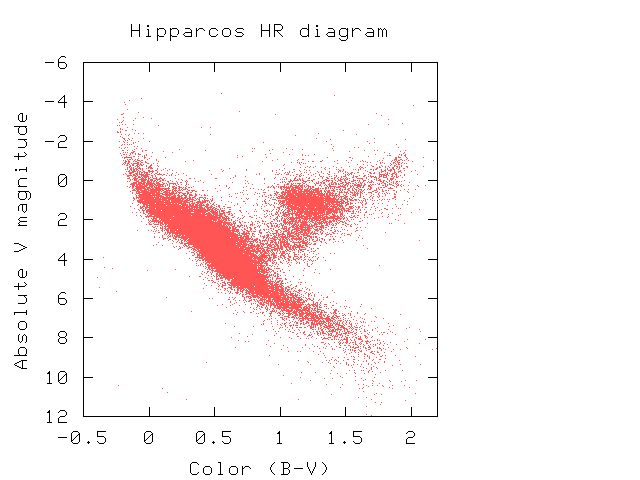 Hiphrg this particular sort of graph is now known as an hr diagram in honor of hertzsprung and russell the fact that most stars lie along a relatively straight ccuart Image collections