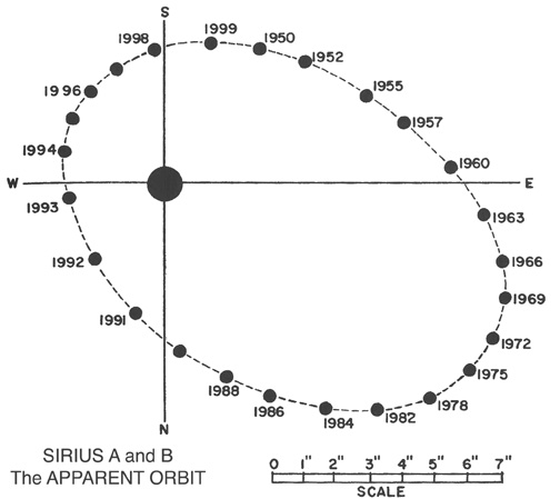 so the question is given the observed orbit of the