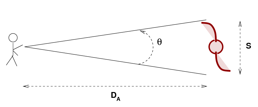 Angular diameter distance