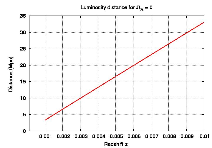 graph of a supernova - photo #23