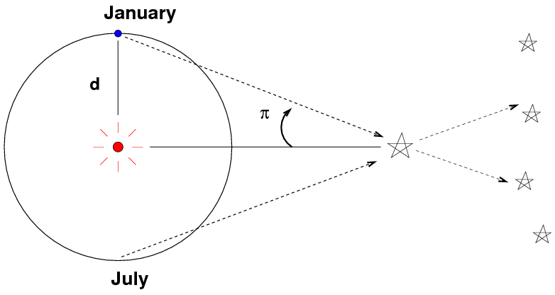 The Baseline D Is In Simplest Case Distance Between Earth And Sun 1 AU 1496 X 1011 Meters If Star Question Does Not Lie