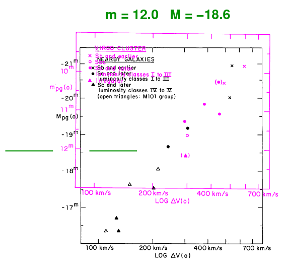 """A brief digression on the """"luminosity class"""" of a galaxy"""
