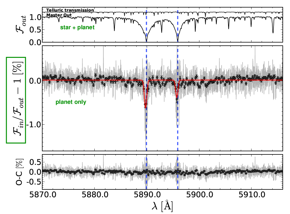 Spectroscopy of exoplanets