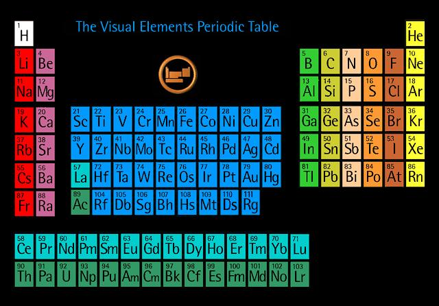 Periodic Table on perodic table