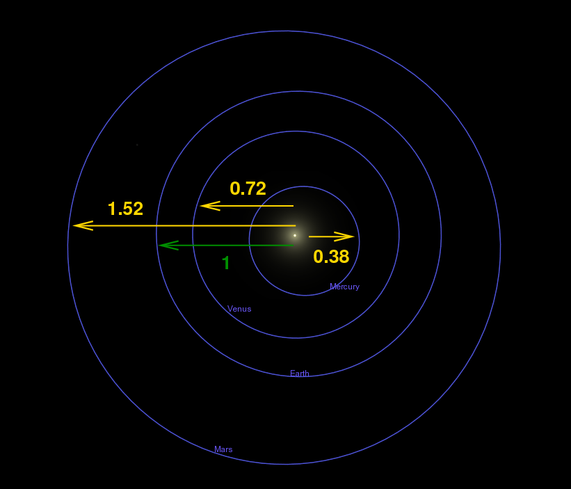 current orbit of inner planets - photo #8