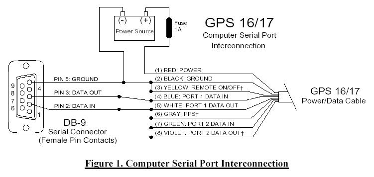 lamp ca gps wiring diagram parts list
