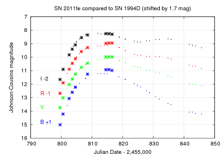 Light curves of SN 2011fe and SN 1994D as of Sep 12, 2011